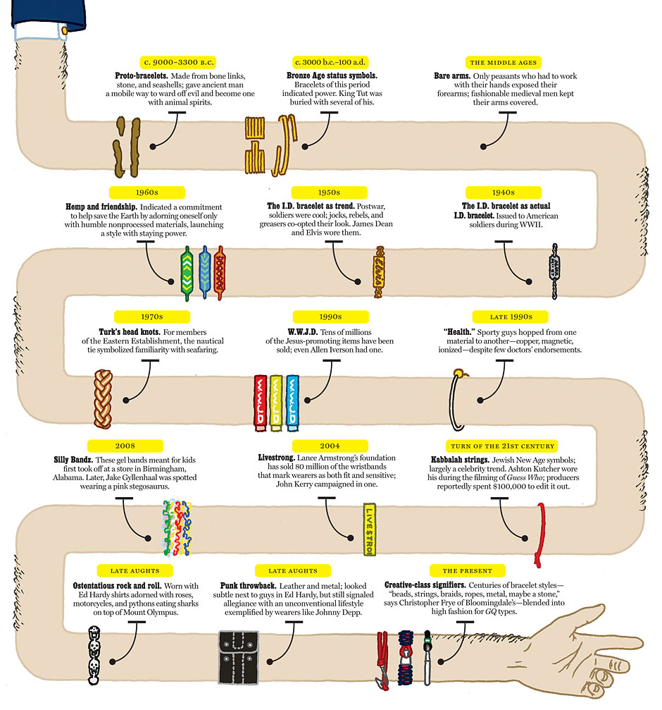 Brocelets Through the Ages infographic